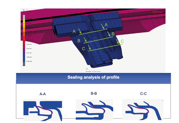Sealing analysis of profile